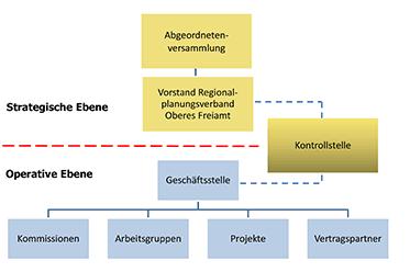 Organisationsmodell Repla Oberes Freiamt Organigramm