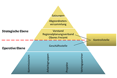 Organisationsmodell Repla Oberes Freiamt Regionalmanagement